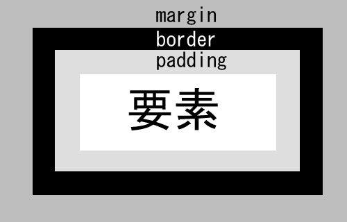 border図
