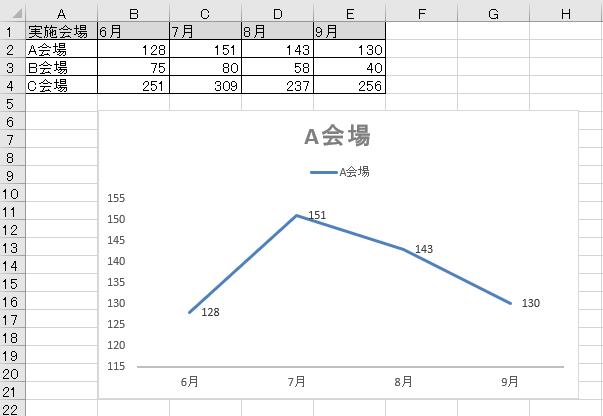 グラフ 軸 0から始める2