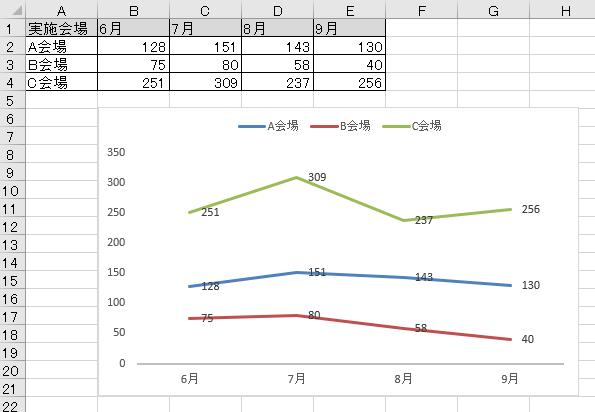 グラフ 軸 0から始める1