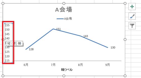 グラフ 軸 0から始める5